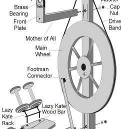 spinning wheel history 101 where is the spindle on a wheel  [ 849 x 1471 Pixel ]