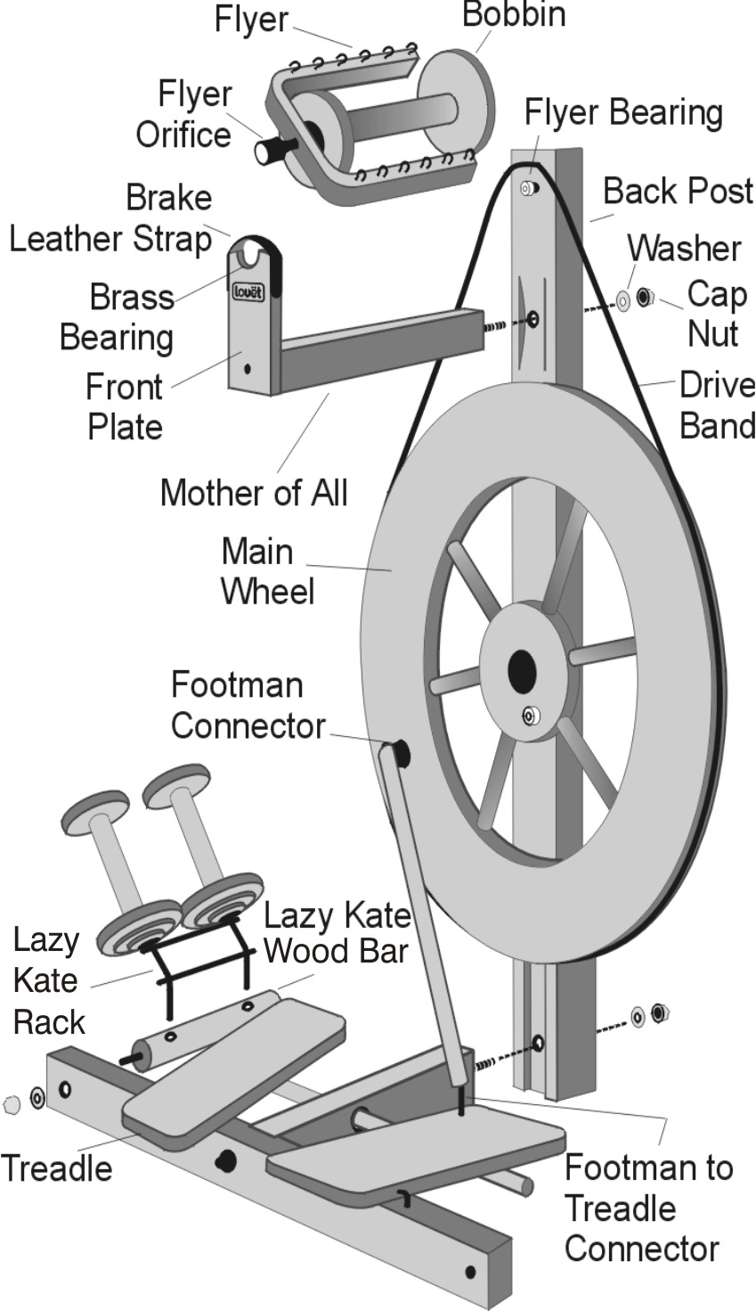 medium resolution of spinning wheel history 101 where is the spindle on a wheel