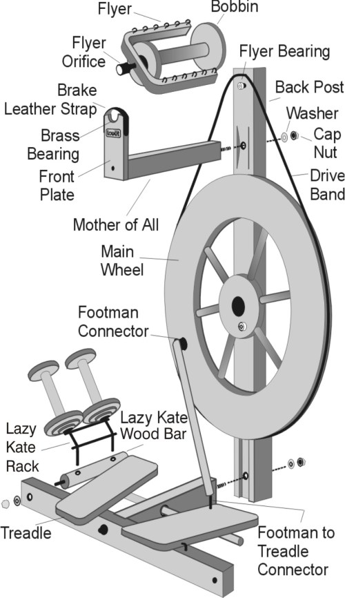 small resolution of spinning wheel history 101 where is the spindle on a wheel