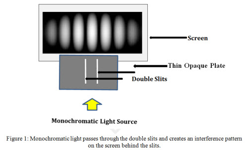 Old Double Slit Experiment