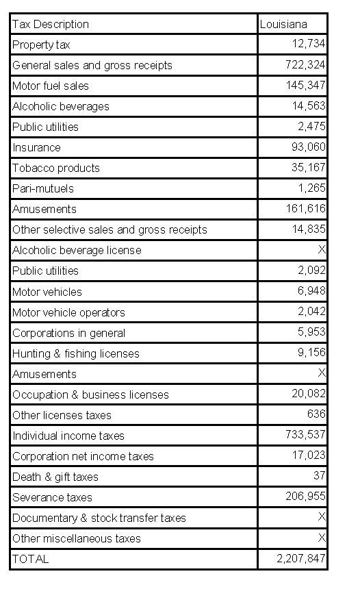 Table of Taxes For Louisiana Revenues 2012