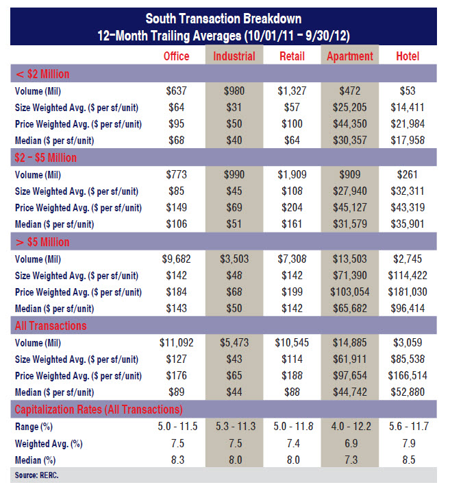 what does cap rate mean for real estate