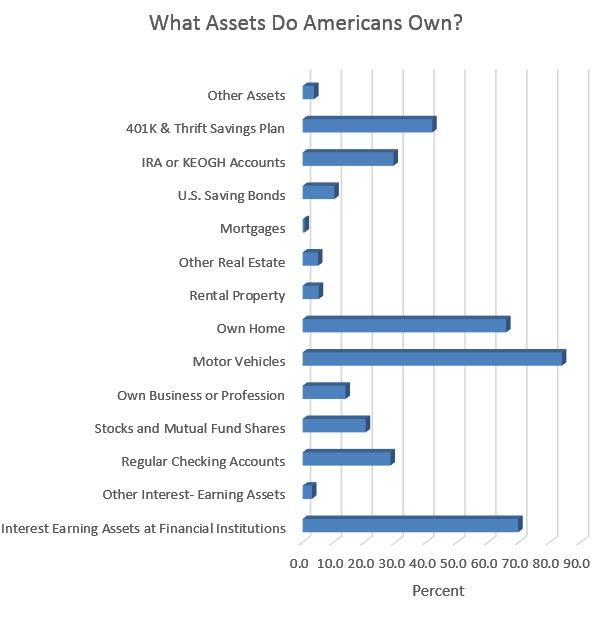 chart of assets