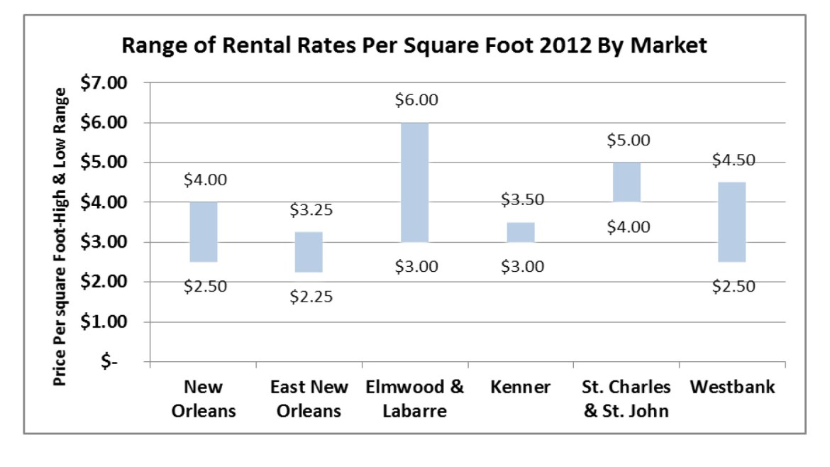 chart of rental rates 2012 by market