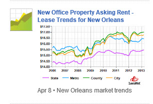 chart asking office rents