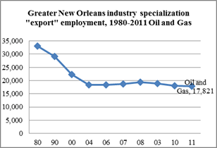 chart-petrochemical export employment
