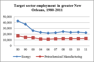 chart-petrochemical employment
