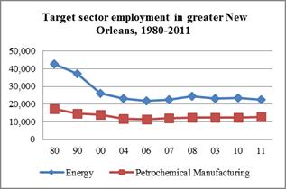 chart-petrochemical employment
