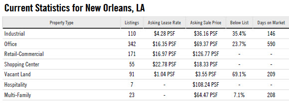market statistics for new orleans commercial real estate