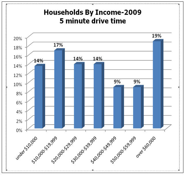 chart households by income
