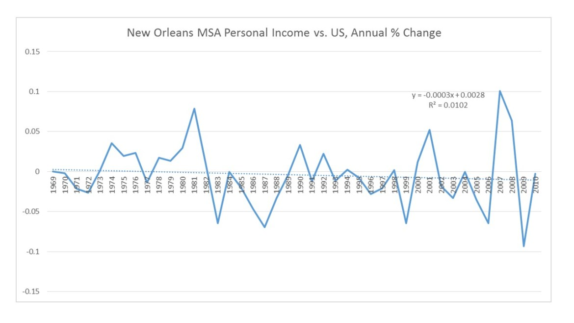 personal income variance