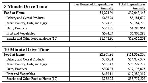 table supermarket demand