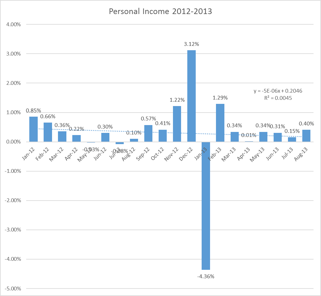 Personal Income Since 2012, Monthly