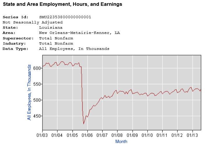 chart new orleans employment