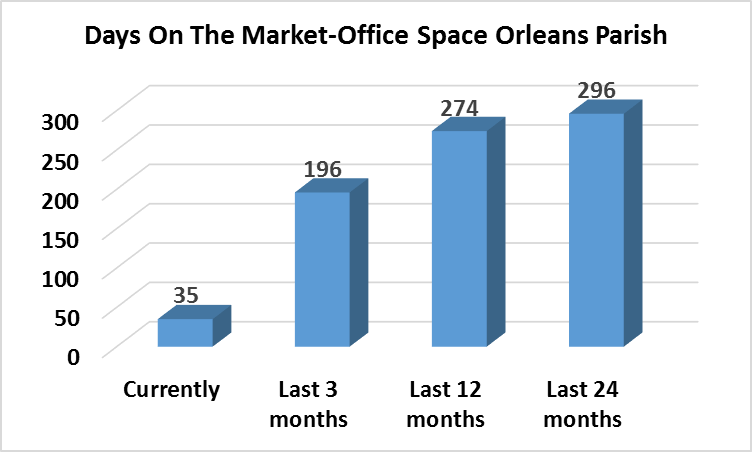 days on the market -office space Orleans Parish