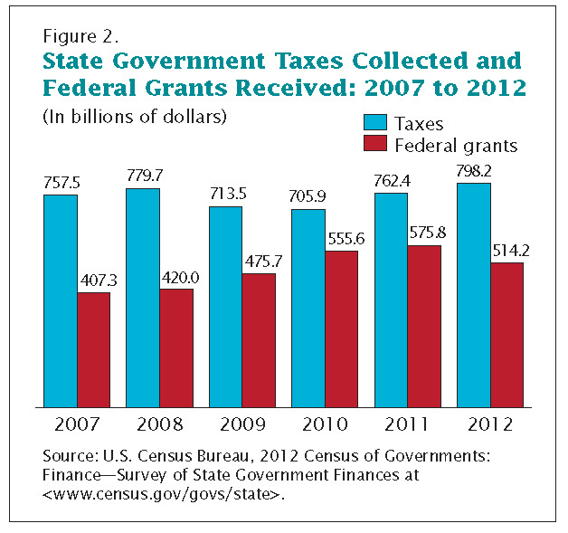 states taxes and federal funding