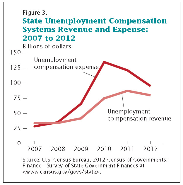 state unemployment expense and revenue