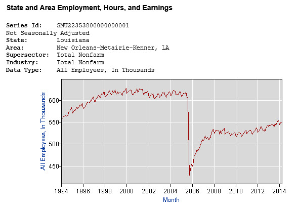 chart employment 1994 to 2014, New Orleans area