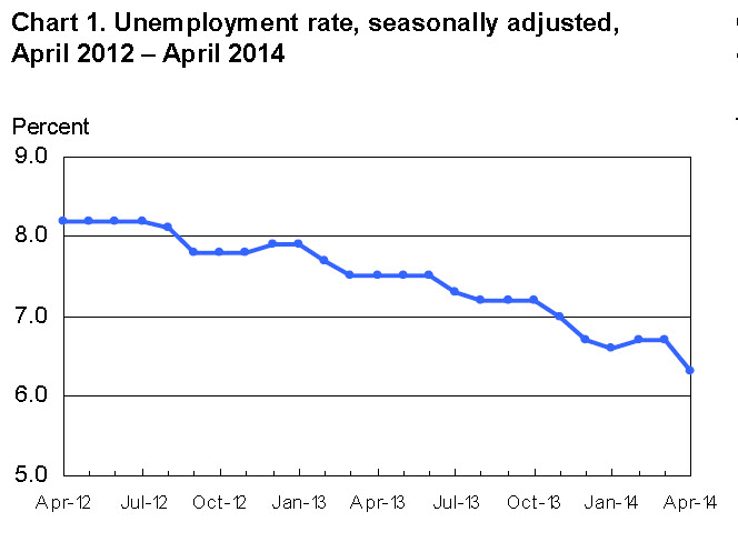 chart unemployment rate