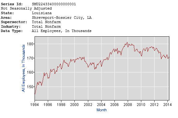 shreveport employment the last 20 years