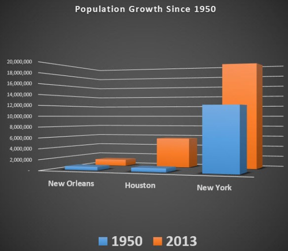 chart population growth since 1950