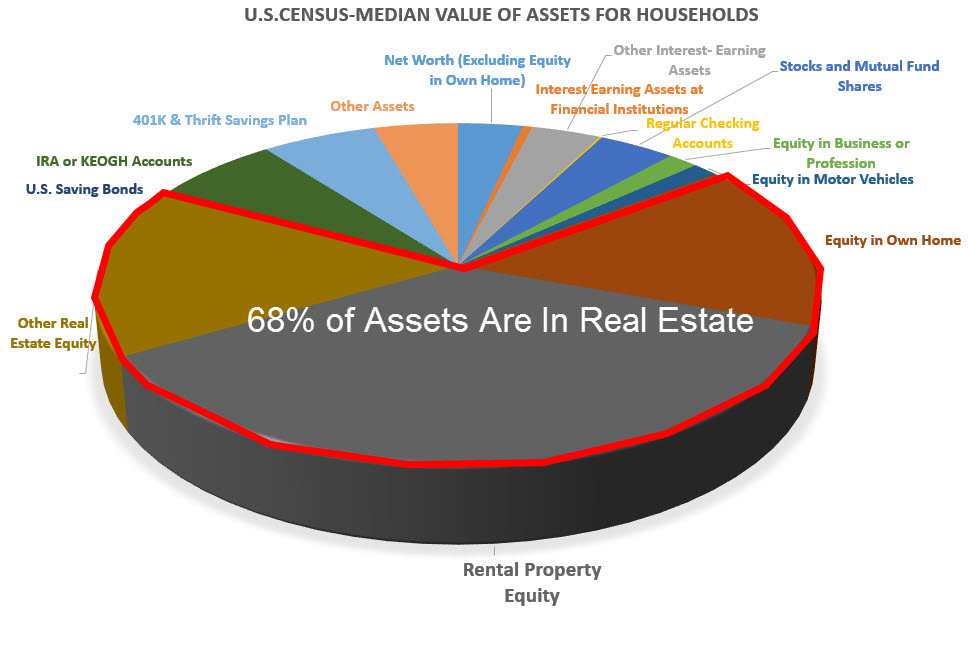 where is the average household's wealth?