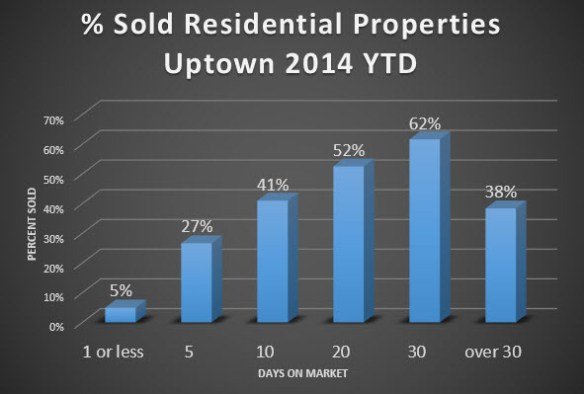503 sold residential days on market