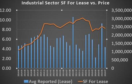 industrial SF vs Price