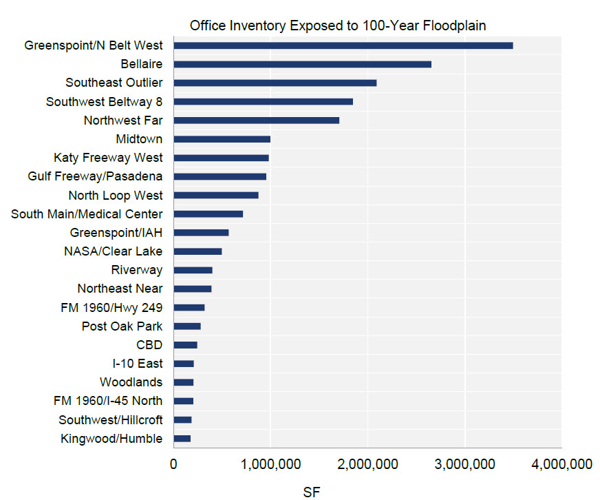 chart affected office market