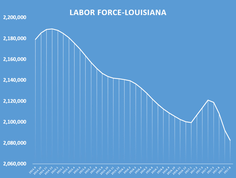 chart labor force decline
