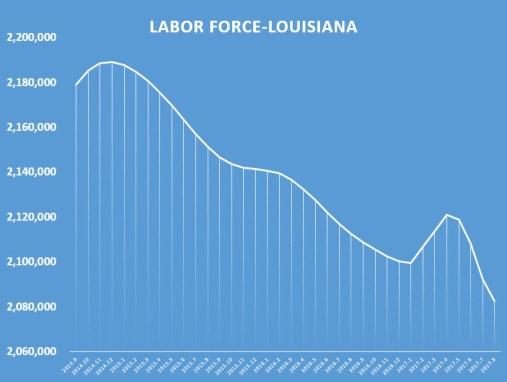 chart labor force decline