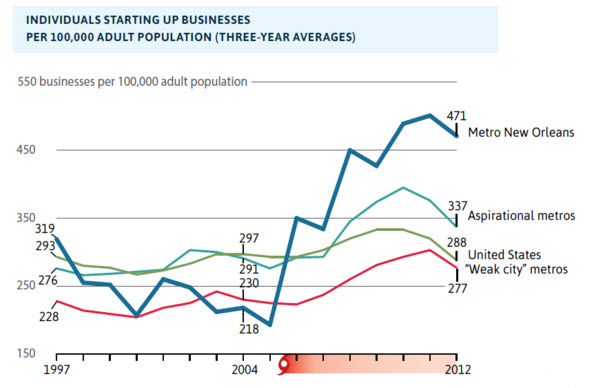Explosion In Business Start-Ups