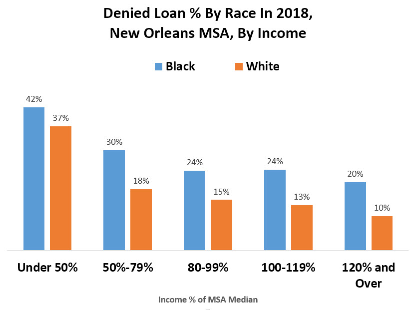 Chart of Denied Loan Percent