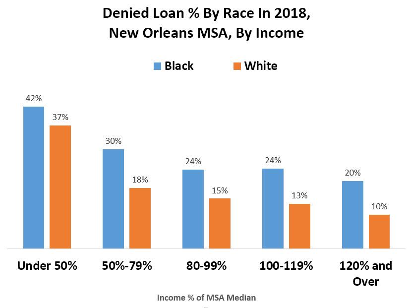 Chart of Denied Loan Percent
