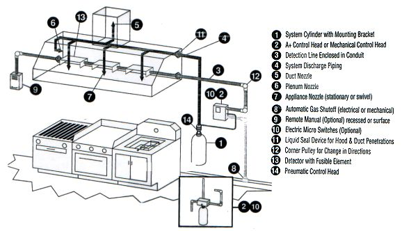 below is a diagram of a typical kitchen suppression system setup