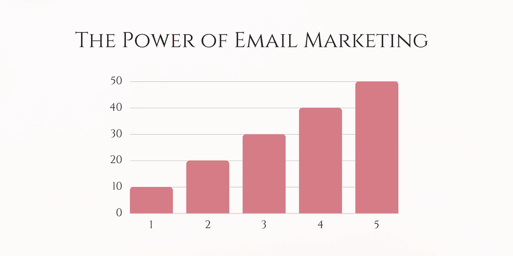 The Power of Great Email Marketing for Bloggers (A Step-by-Step Strategy)