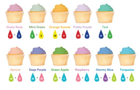 Food Coloring Frosting Color Guide