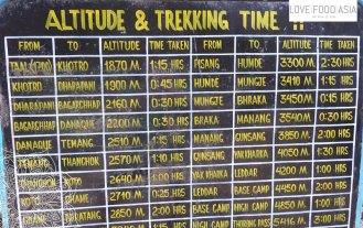 Angabe der Höhenmeter und Entfernungen