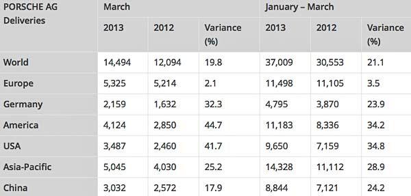 Porsche AG Deliveries Jan-March 2013