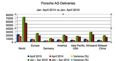 Porsche AG Deliveries May 2015