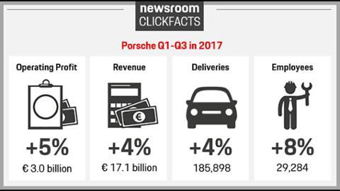 Porsche Results