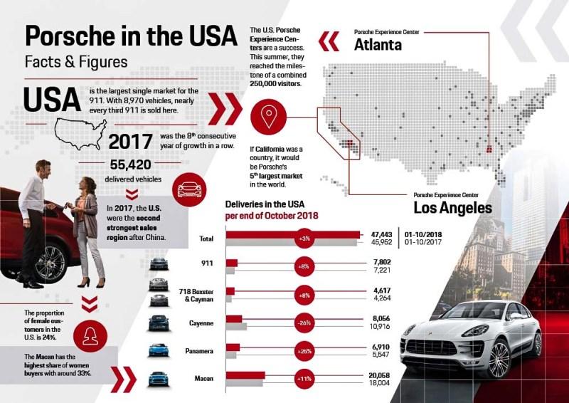 Porsche in the USA