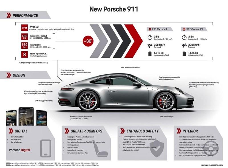 The new Porsche 911 - type 992