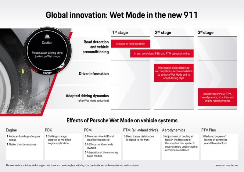 Infographic- Wet Mode in the new Porsche 911