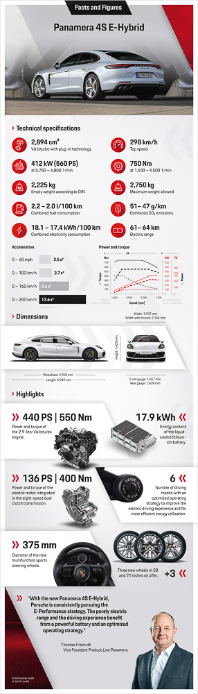 Infographic: Panamera 4S E-Hybrid