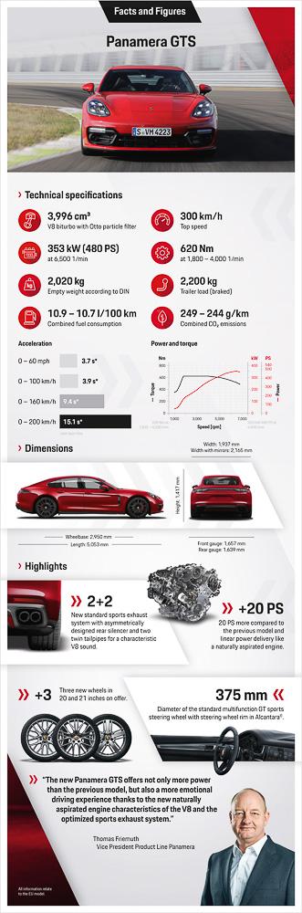Infographic: Panamera GTS