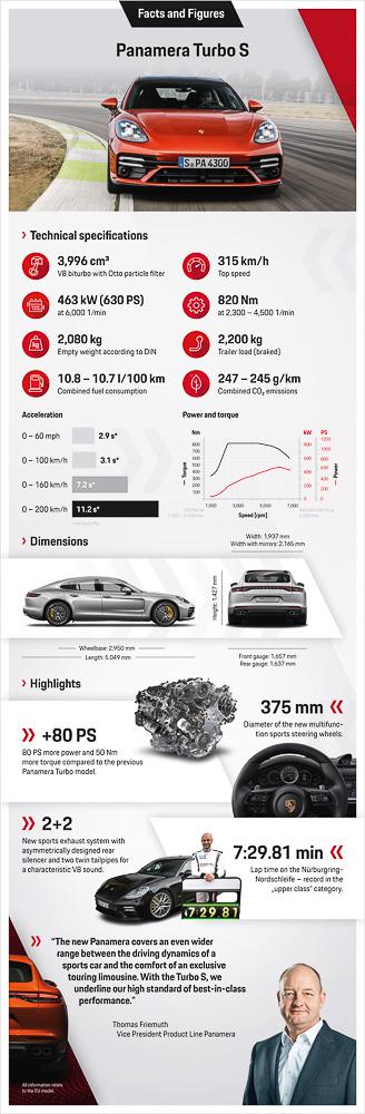 Infographic: Panamera Turbo S