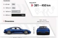 13-Infographic-Porsche-Taycan-Turbo