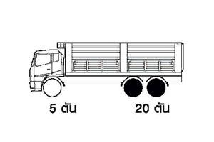 น้ำหนักบรรทุกรถบรรทุก10ล้อ