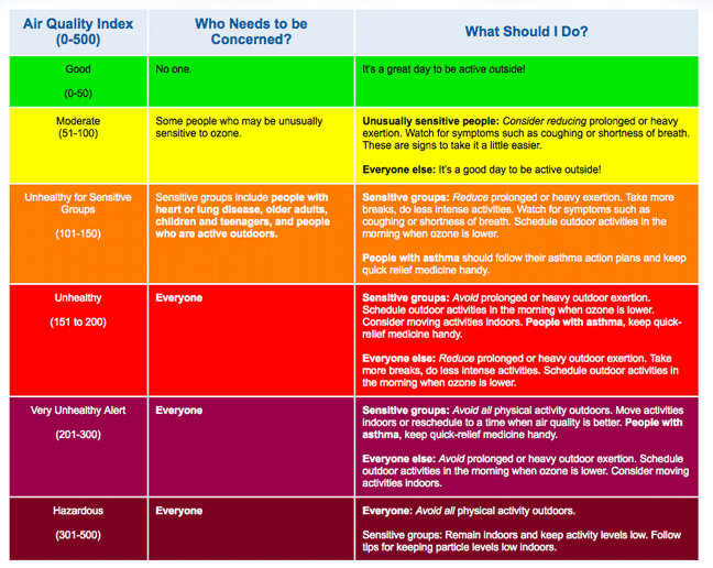 air-quality-index